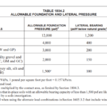 ALLOWABLE FOUNDATION AND LATERAL PRESSURE